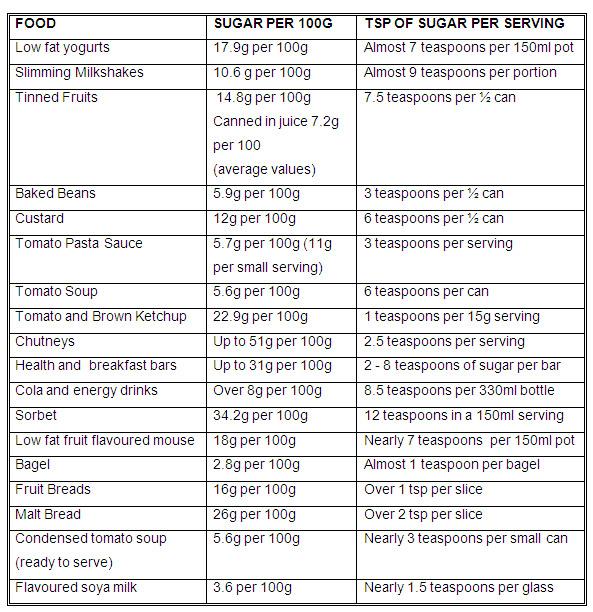 recipe: sugar in food list [9]