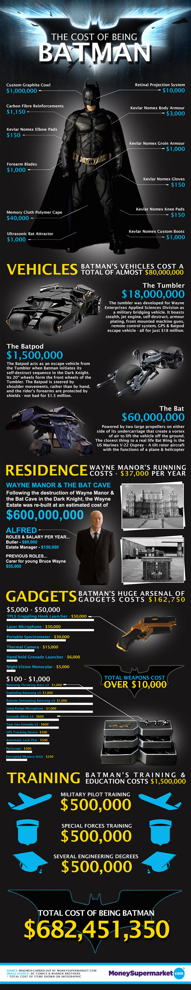 Butuh biaya berapa untuk jadi Batman? Totalnya Rp 6,4 triliun!