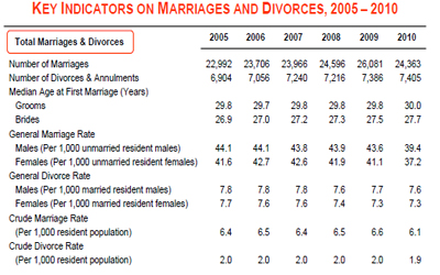 ... for marriages and divorces. (Screenshot from Department of Statistics