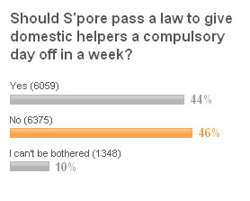 46% in Yahoo! poll against weekly day off for maids ...