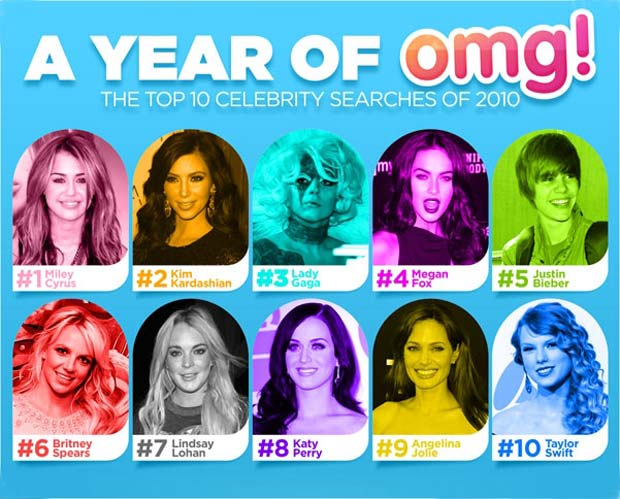 Top 10 Celebrity Searches of 2010