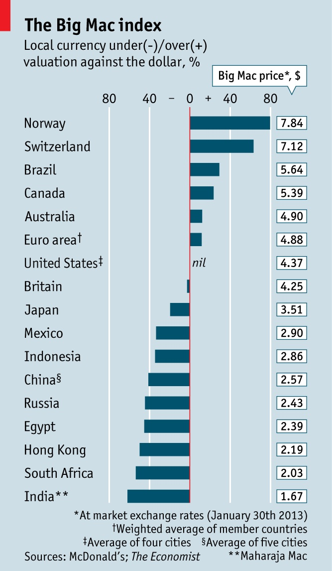 Big Mac PPP is also known as the Big Mac Index. The Big Mac Index measures purchasing power parity (PPP). Big Mac PPP is calculated by examining the price of a Big Mac in a given country in its.