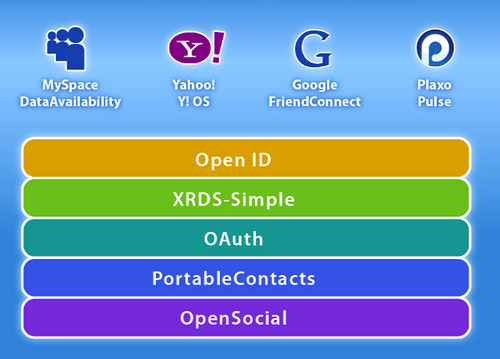 A stack of technologies. Open ID is at the top.  Working down the stack, XRDS-Simple is next, followed by OAuth, Portable Contacts, and finally Open Social. The layer along the top of the diagram includes some implementors of the Open Stack: MySpace - DataAvailability, Yahoo! Y!OS, Google FriendConnect, and Plaxo Pulse.