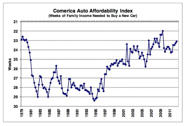 As new car prices rise, so does doubt about how much Americans can afford