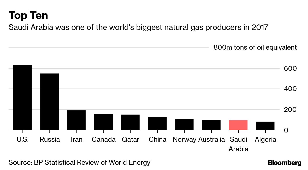 Сланцевый газ Саудовской Аравии - 2