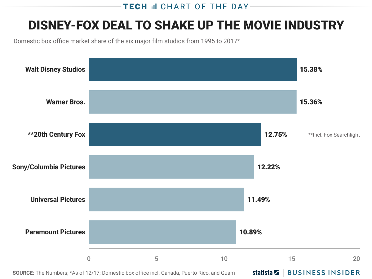 The Disney-Fox deal could create a Hollywood giant (DIS, FOX)