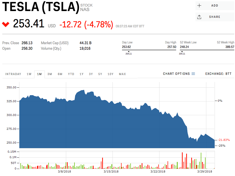 Tesla is falling after Elon Musk jokes about the company going bankrupt (TSLA)