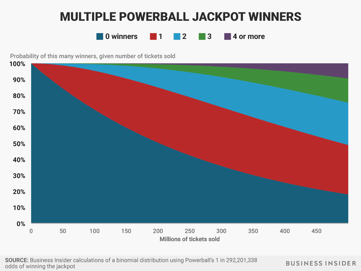 Here's how likely it is there will be a winner in the Powerball drawing on Saturday