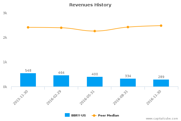 blackberry ltd bbry us earnings analysis q3 2017 by