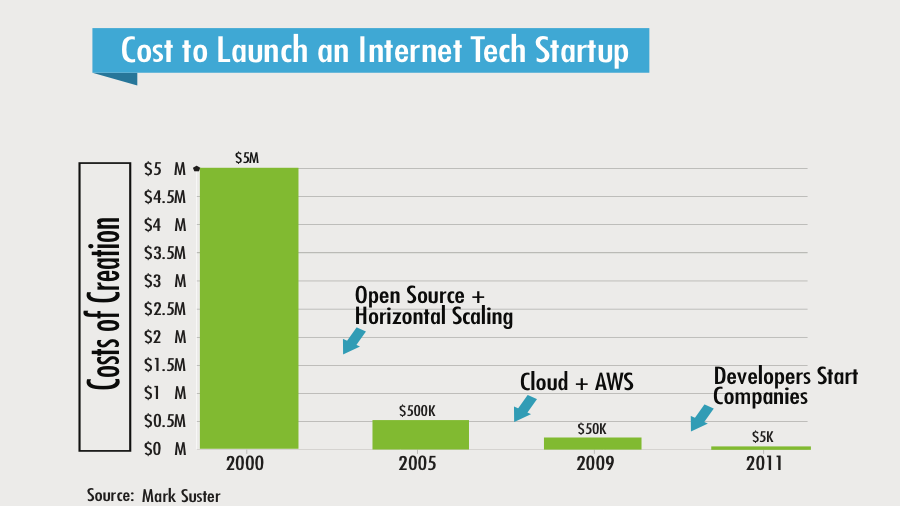 Evidence of Abundance #16: 1000x cheaper to Launch a Startup