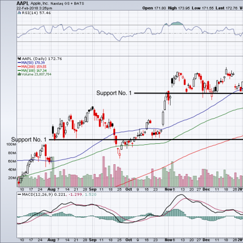 Did You Miss Your Chance to Buy Apple Inc. Stock?