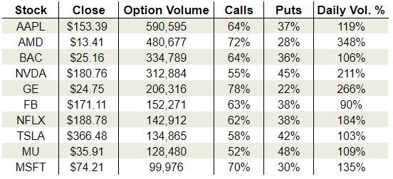 Friday's Vital Data: Advanced Micro Devices, Inc. (AMD), General Electric Company (GE) and Netflix, Inc. (NFLX)
