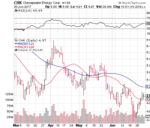 Don't Miss This Chesapeake Energy Corporation (CHK) Stock Rally!