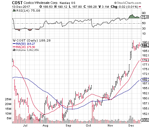 Costco Wholesale Corporation Stock Is Set to Fall After Earnings