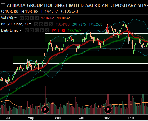 Board Alibaba Group Stock Before It Rallies