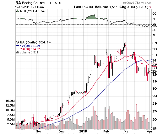 How to Trade Boeing Co Stock Ahead of Earnings