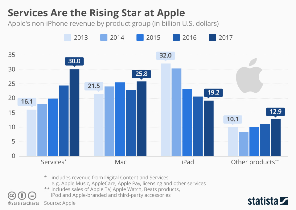 Warren Buffett Bought Apple Inc. Stock. Why Haven't You?