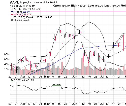 3 Big Stock Charts for Wednesday: Apple Inc. (AAPL), Amazon.com, Inc. (AMZN) and Advanced Micro Devices, Inc. (AMD)