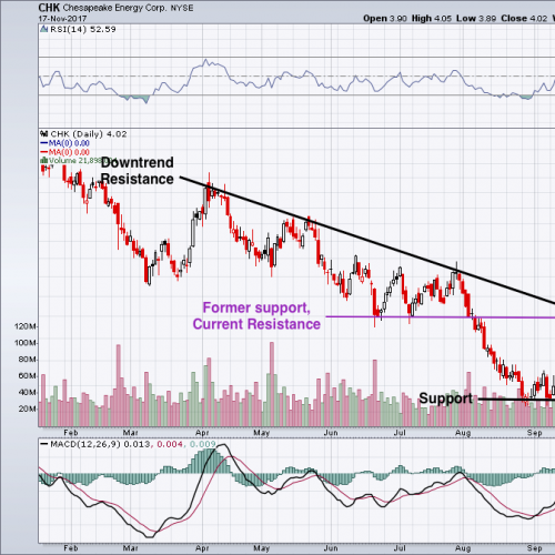 Chesapeake Energy Corporation Could Be Setting up for a Big Breakout