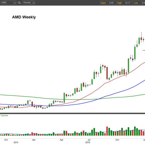 Advanced Micro Devices, Inc. Is Facing a Critical Test