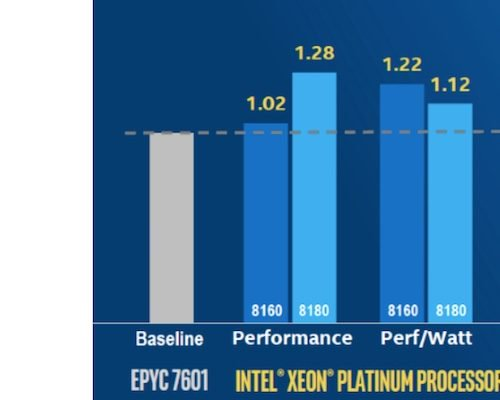 Advanced Micro Devices, Inc.'s (AMD) Epyc CPU Has a New Challenger