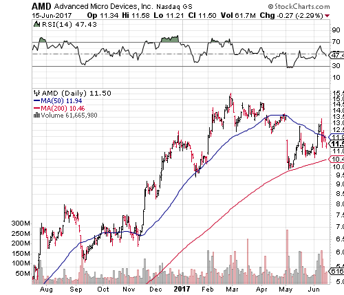 Advanced Micro Devices, Inc. (AMD) Stock Is Toeing the Launching Pad