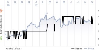 See what the IHS Markit Score report has to say about Advanced Micro Devices Inc.