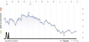 See what the IHS Markit Score report has to say about Devon Energy Corp.