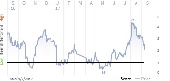 See what the IHS Markit Score report has to say about Cincinnati Financial Corp.