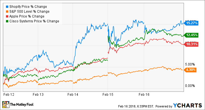 Tech Stocks This Week: Shopify Hits New Highs, Buffett Buys More Apple, and More