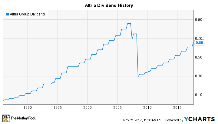 Will Altria Group Raise Its Dividend in 2018?