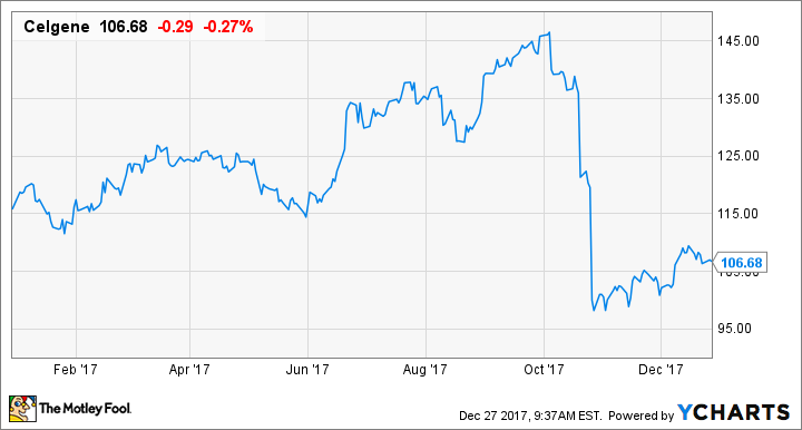 Here's Where Things Went Wrong for Celgene Corporation in 2017