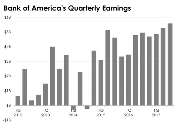 Why 2018 Could Be Bank of America's Best Year Yet