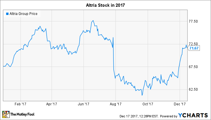 Altria Group in 2017: The Year in Review