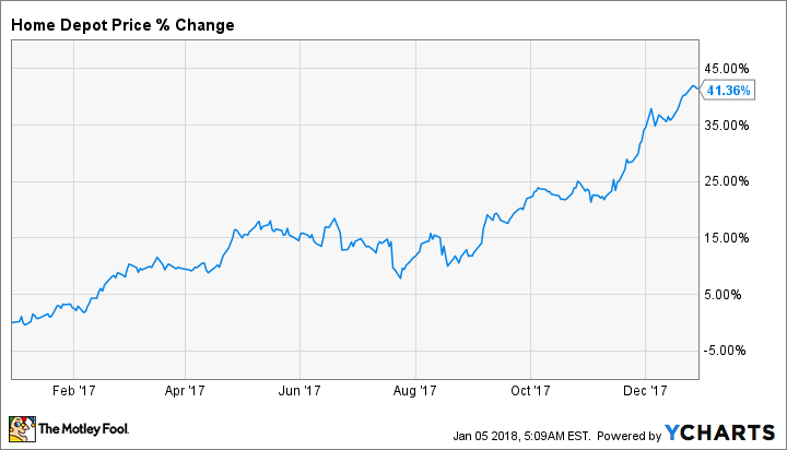 Is Home Depot Stock a Buy in 2018?