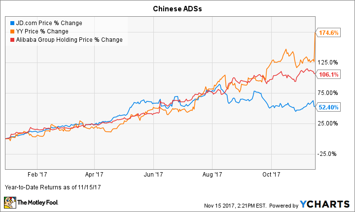 Forget Alibaba and JD.com: This Little-Known Chinese Stock Is on Fire