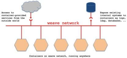Weave connects containers and cures a major Docker headache