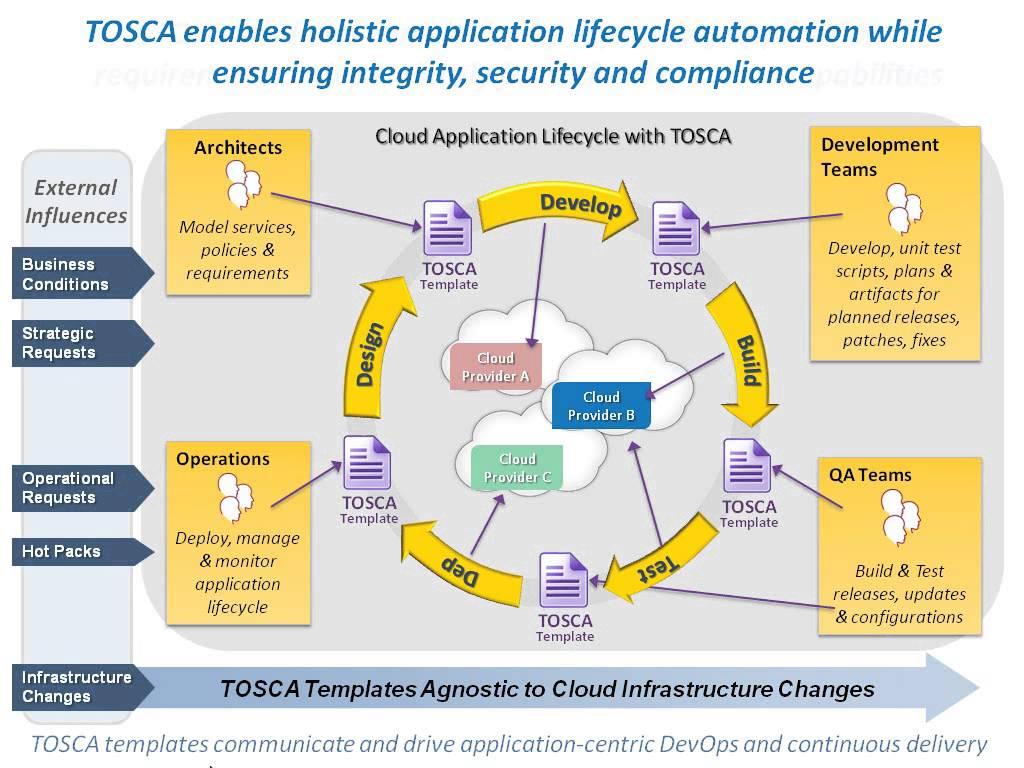 OASIS spec alleviates vendor lock-in woes in multi-cloud environments