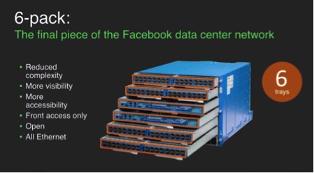 Facebook's 6-pack: The main ingredient in its data center network redesign