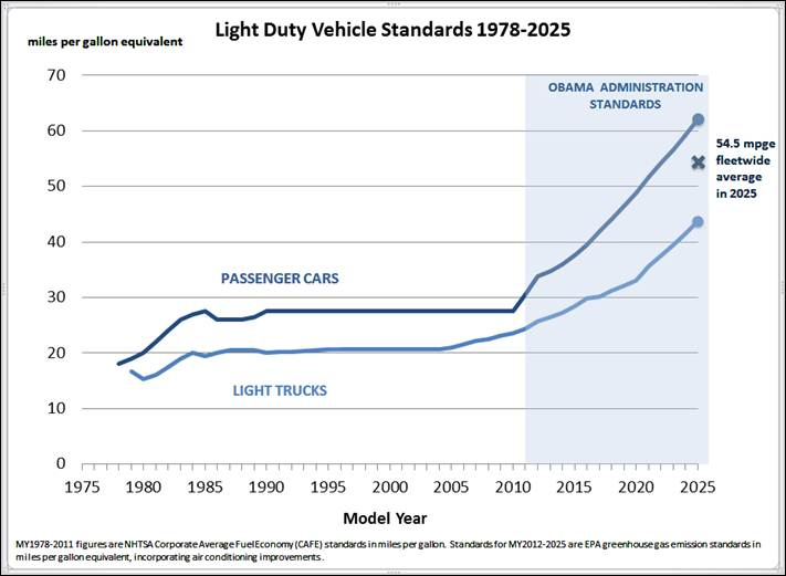 Light_duty_vehicle_standards_1978-2025_0 -Department of Transportation