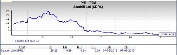 Is Seadrill Ltd. (SDRL) a Suitable Pick for Value Investors?