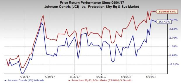 Why Sell Strategy is Apt for Johnson Controls (JCI) Stock