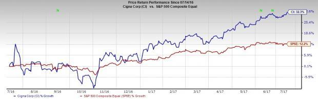 Cigna (CI) Hits 52-Week High on Recent Buyout, Growth Plans