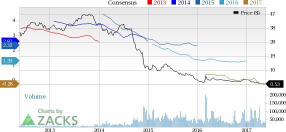 SeaDrill (SDRL) to Report Q1 Earnings: What's in the Cards?
