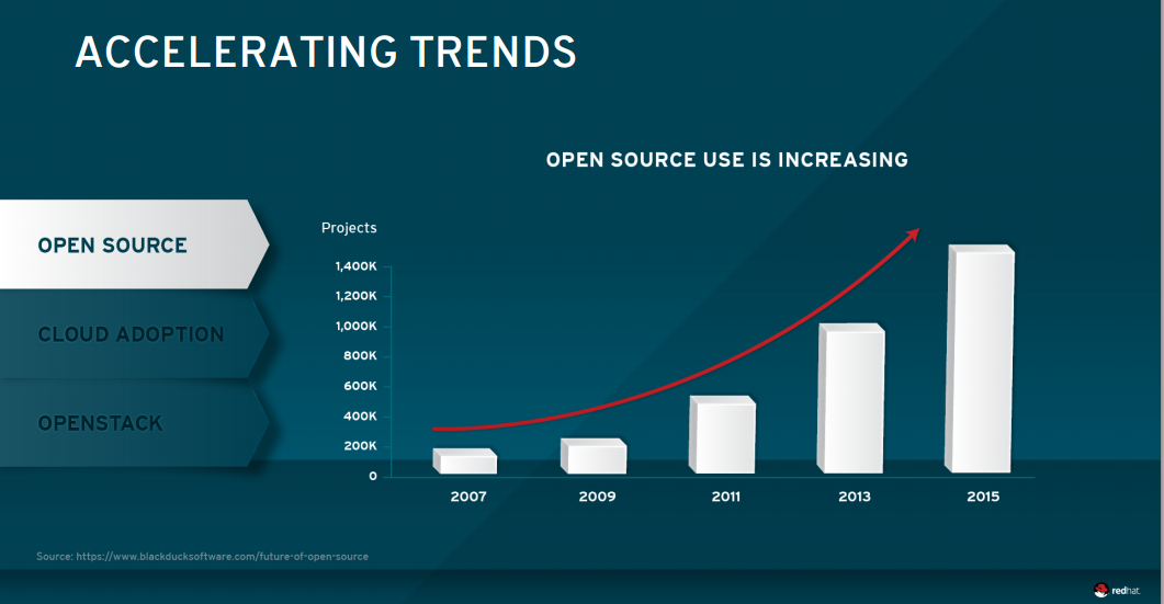 Open source technologies become kingmakers in enterprise