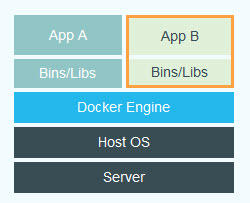 Microsoft makes betas of new Docker orchestration tools available