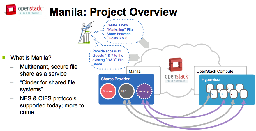 Red Hat brings Gluster to OpenStack shared file service