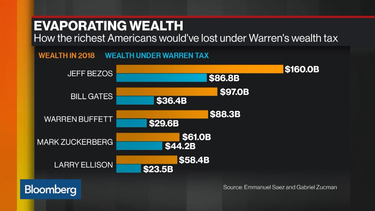 Elizabeth Warren Proposes Boosting Social Security by Hiking Taxes on the Rich