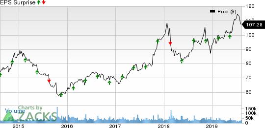 Walmart (WMT) to Report Q2 Earnings: Factors You Must Watch   Yahoo Finance