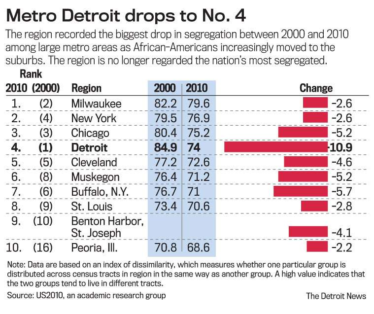 Metro Detroit no longer most segregated